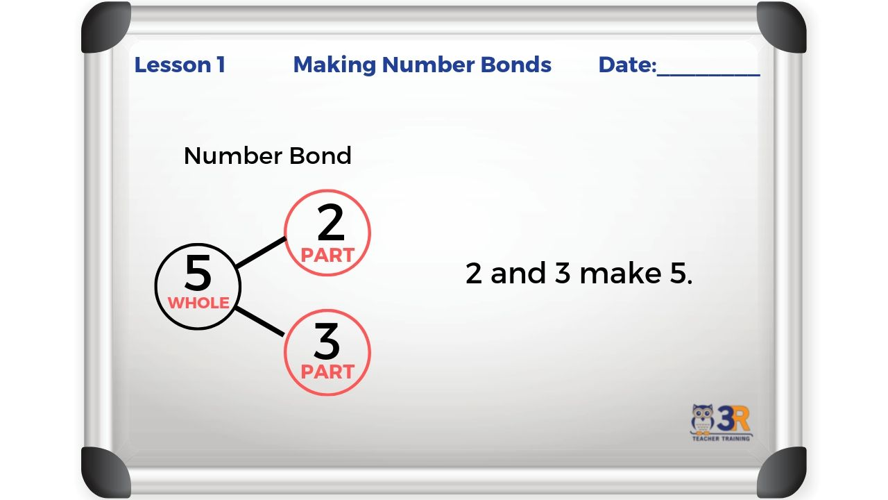 Lesson Board Plan - Number Bonds