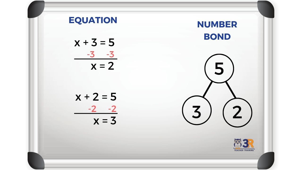 Number Bond with Equality Property and Equations