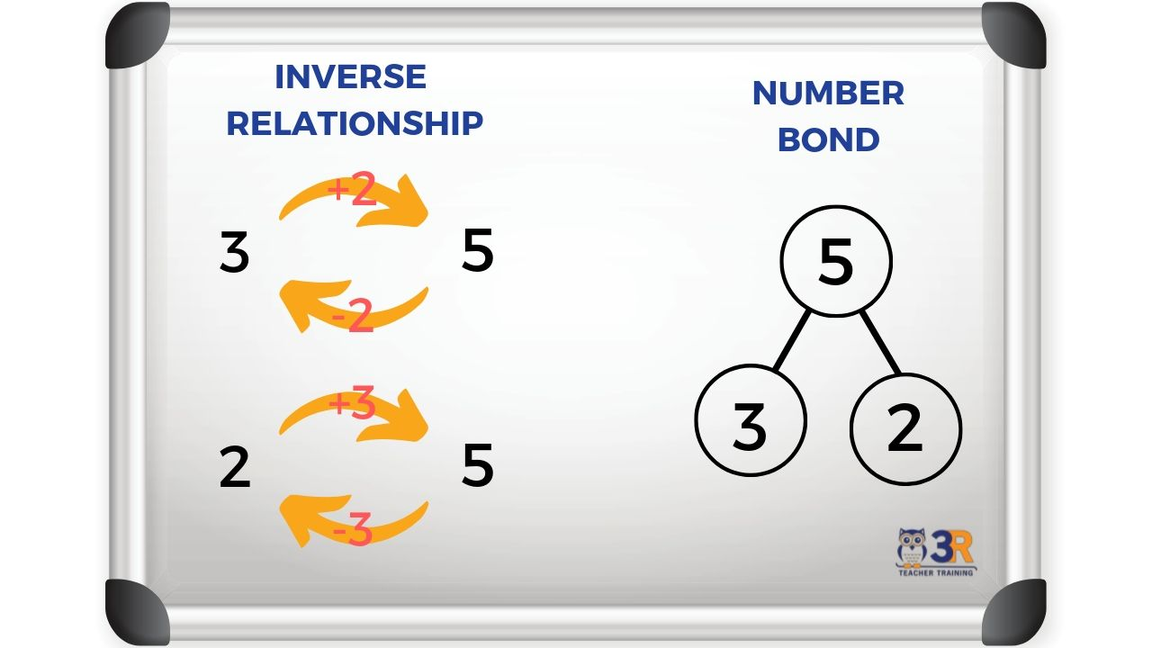 Number Bond with Inverse Property